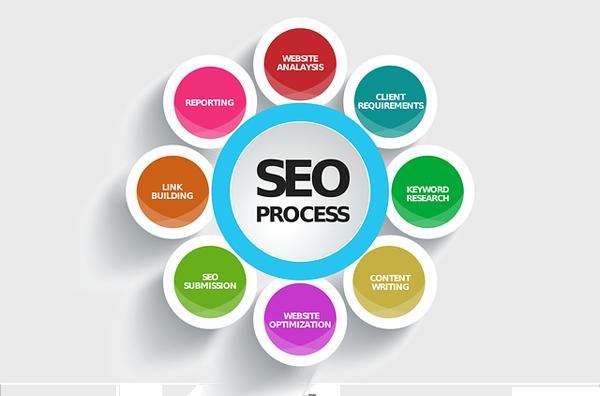 De verschillende mogelijkheden voor zoekmachine optimalisatie